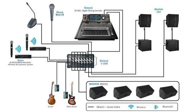 Các thiết bị cần có trong một bộ dàn âm thanh hội trường