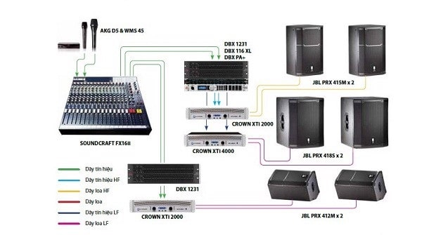 Sơ đồ thiết kế hệ thống âm thanh hội trường