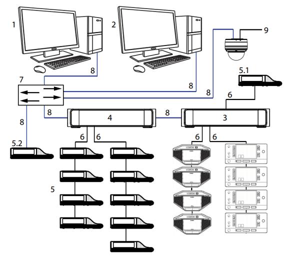 Âm thanh phòng họp Bosch cao cấp Dicentis có dây