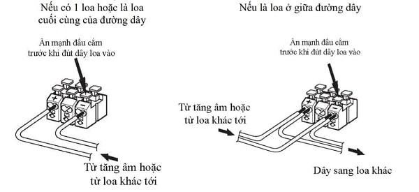 Cách đấu dây loa sân vườn TOA GS-302