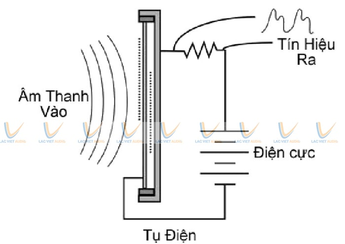 Nguyên lý hoạt động củamicro cổ ngỗng giống như cách hoạt động của tụ điện